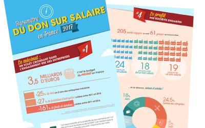 [INFOGRAPHIE] Baromètre du don sur salaire en France 2017